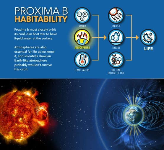 نزدیکترین سیاره فراخورشیدی واقع در کمربند حیات احتمالا جو ندارد